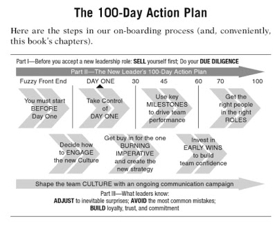 100 day action plan template document example image for 100 day action plan template document example